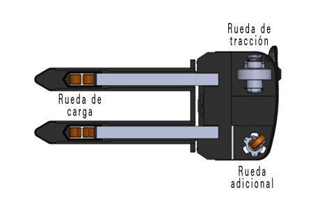 Ruedas del apilador eléctrico, Carretillas HC